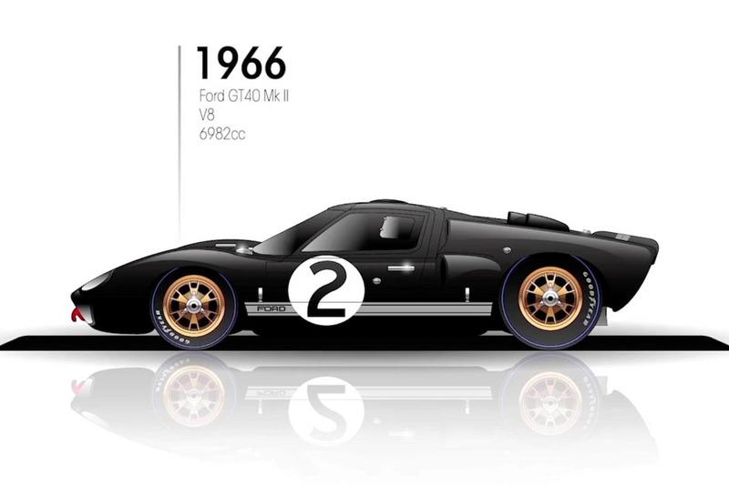 """1966: Ford GT40 Mk II<span class=""""copyright"""">Budget Direct</span>"""