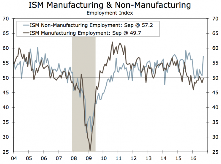 The ISM surveys look good for employment.