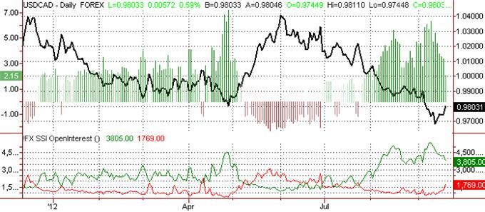 ssi_usd-cad_1_body_Picture_11.png, Canadian Dollar Forecast to Decline