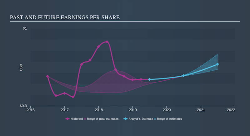 NasdaqGS:FLWS Past and Future Earnings, September 5th 2019