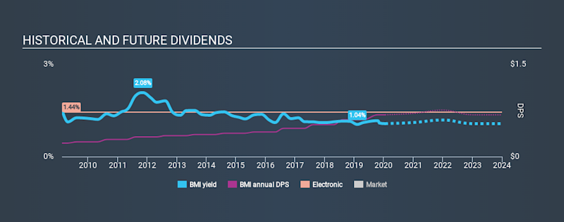 NYSE:BMI Historical Dividend Yield, January 19th 2020
