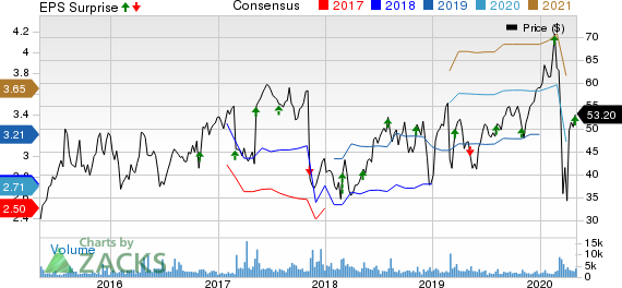 Syneos Health, Inc. Price, Consensus and EPS Surprise