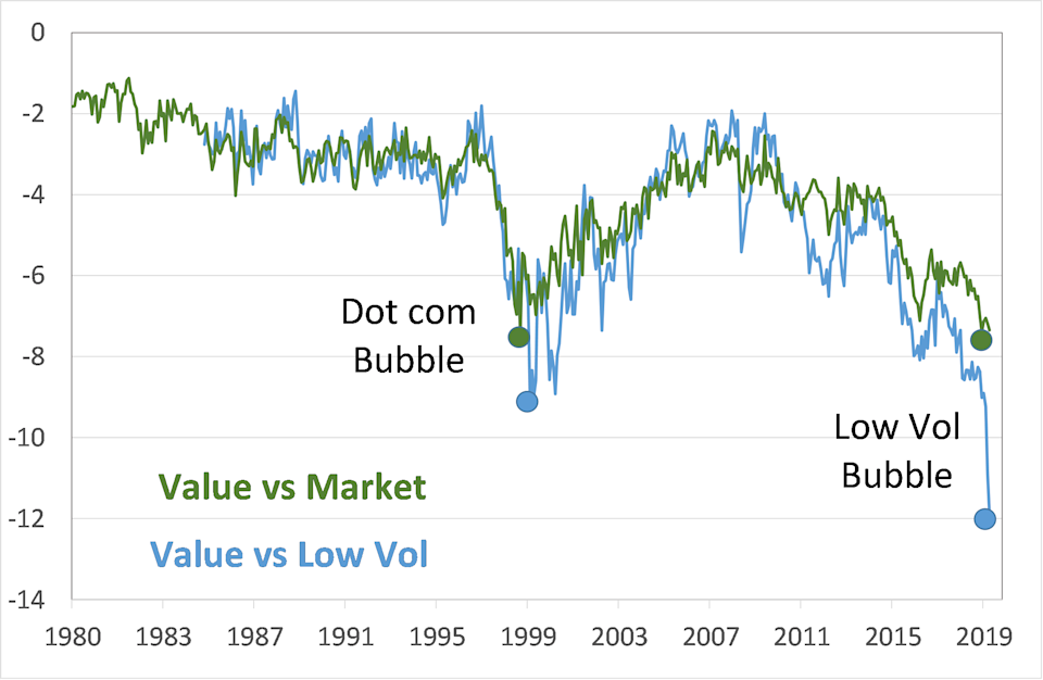 Stock divergence between value and low volatility stocks.