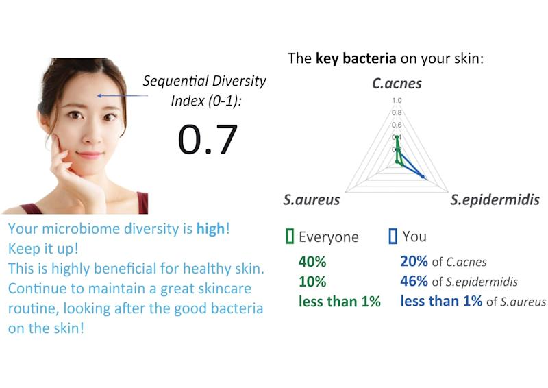 Sequential Skin: Know Your Skin and The Right Skincare For You