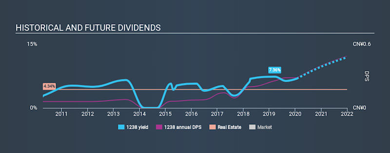SEHK:1238 Historical Dividend Yield, January 26th 2020