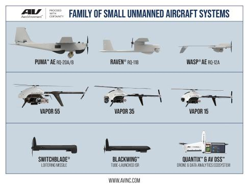 AeroVironment Acquires VTOL UAS Developer Pulse Aerospace, LLC for $25.7 Million to Strengthen Family of Small Unmanned Aircraft Systems