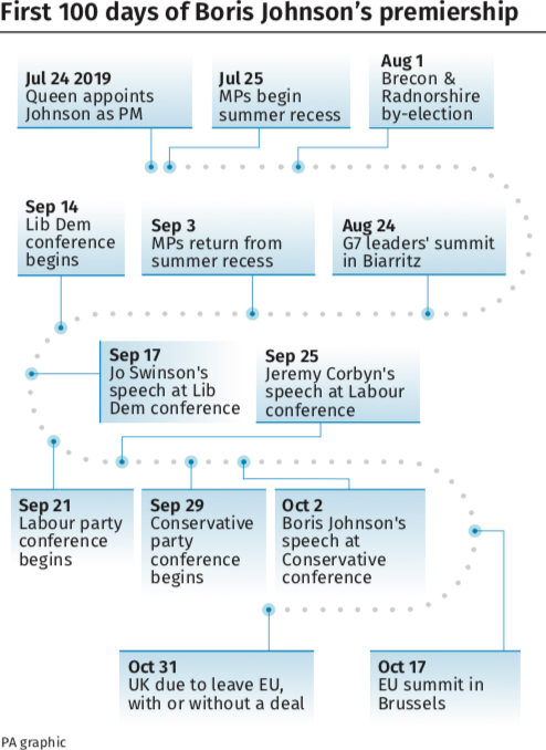 A lot is happening in the first 100 days of Mr Johnson's premiership (PA)