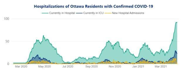 Hospitalizations for COVID-19 are now doubling every 12 days, said Dr. Brent Moloughney, deputy medical officer of health, in a presentation to city councillors on April 14, 2021.