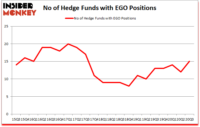 Is EGO A Good Stock To Buy?