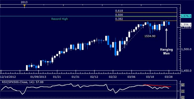 Forex_Dollar_Tests_Resistance_as_SP_500_Chart_Warns_of_Weakness_body_Picture_6.png, Dollar Tests Resistance as S&P 500 Chart Warns of Weakness
