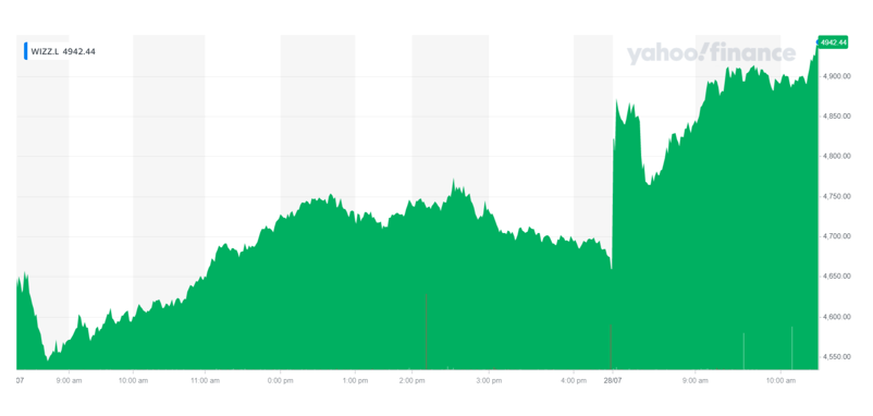 Wizz Air's shares were flying high on Wednesday morning. Chart: Yahoo Finance UK