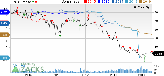 Buckeye Partners L.P. Price, Consensus and EPS Surprise