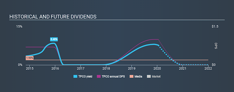 NasdaqGM:TPCO Historical Dividend Yield, January 17th 2020