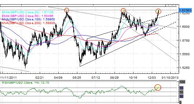 Forex_EURUSD_at_May_High_Despite_Fiscal_Cliff_Standoff_fx_news_technical_analysis_body_Picture_3.png, Forex: EUR/USD at May High Despite Fiscal Cliff Standoff