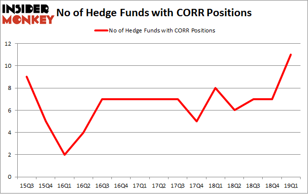 No of Hedge Funds with CORR Positions