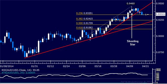 dailyclassics_aud-usd_body_Picture_11.png, Forex: AUD/USD Technical Analysis – Aiming Below 0.91 Mark