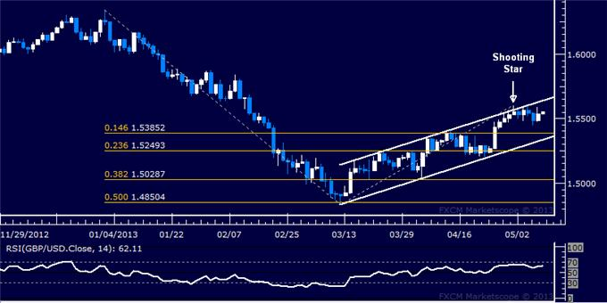 Forex_GBPUSD_Technical_Analysis_05.09.2013_body_Picture_5.png, GBP/USD Technical Analysis 05.09.2013