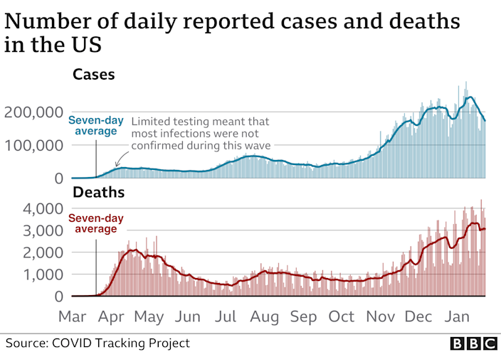 Graphic showing the number of daily reported cases and deaths in the US