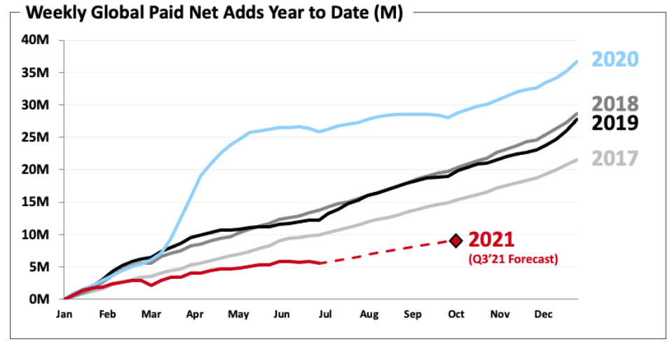After a huge 2020, Netflix has had a slower 2021. Which is why company executives talked so much last week about viewing the two years as different sides of the same trend. (Source: Netflix)
