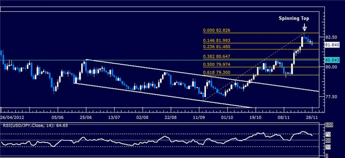 Forex_Analysis_USDJPY_Classic_Technical_Report_11.28.2012_body_Picture_1.png, Forex Analysis: USD/JPY Classic Technical Report 11.28.2012