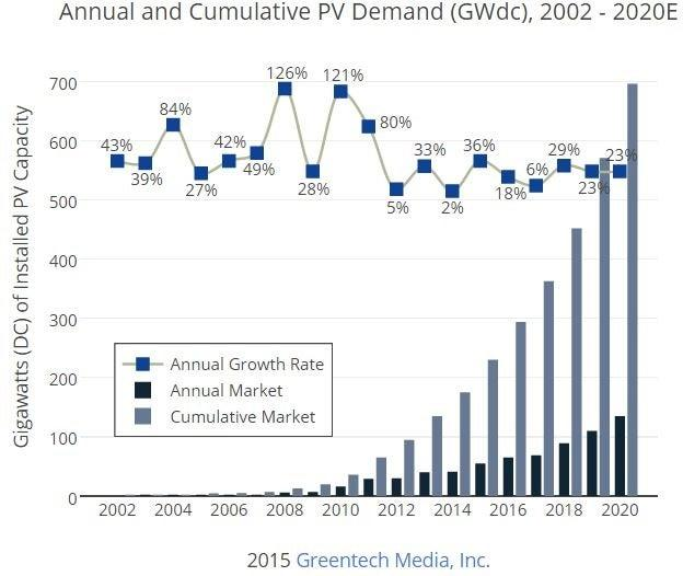 gtm_-_global_solar_demand_chart_june_25.jpg