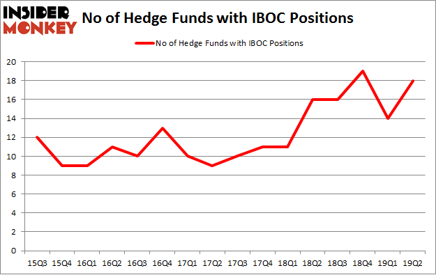 No of Hedge Funds with IBOC Positions