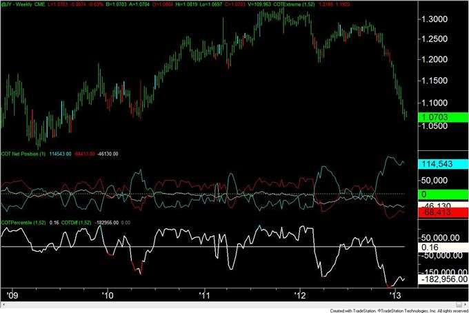 British_Pound_COT_Index_Flips_from_Long_to_Short__body_JPY.png, British Pound COT Index Flips from Long to Short