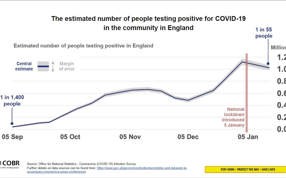 The estimated number of people testing positive for Covid-19 in the community in England
