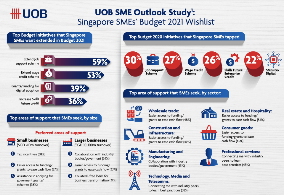 Singapore SMEs' Budget 2021 wishlist. (Source: UOB)