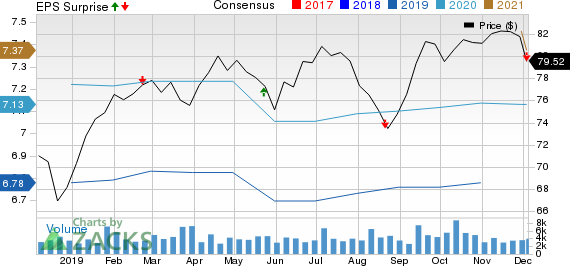Royal Bank Of Canada Price, Consensus and EPS Surprise