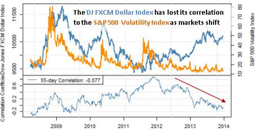 forex_correlations_whats_driving_the_dollar_body_Picture_5.png, Top Dollar Driver in 2013 tells us What to Expect in New Year