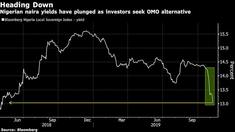 Nigeria Bond Yields Plummet as Central Bank Tightens Money Tap
