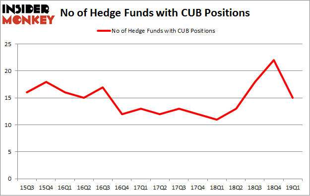 No of Hedge Funds with CUB Positions