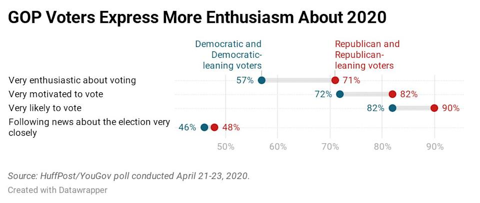 Results of a new HuffPost/YouGov survey on voter enthusiasm. (Photo: Ariel Edwards-Levy/HuffPost)