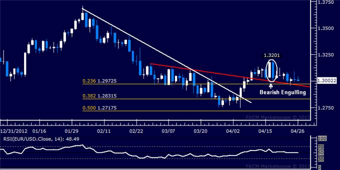 Forex_EURUSD_Technical_Analysis_04.26.2013_body_Picture_5.png, EUR/USD Technical Analysis 04.26.2013