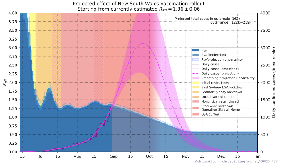 daily Covid cases in NSW could peak at over 3000 in the coming weeks. Source: Chris Billington
