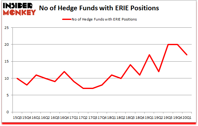 Is ERIE A Good Stock To Buy?