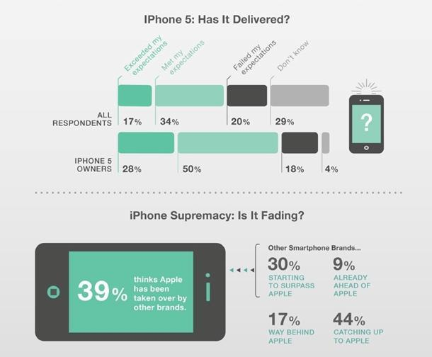 Has iPhone 5 delivered? (Photo courtesy of Blackbox Research)