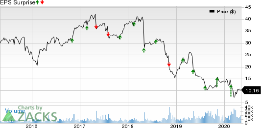 CommScope Holding Company, Inc. Price and EPS Surprise