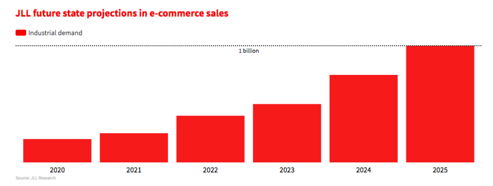 JLL predictions for future e-commerce sales. Graph by JLL.