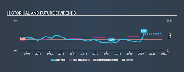 NYSE:ABM Historical Dividend Yield March 27th 2020