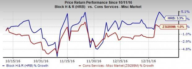 H&R Block (HRB) Poised for Long-Term Growth Despite Risks on