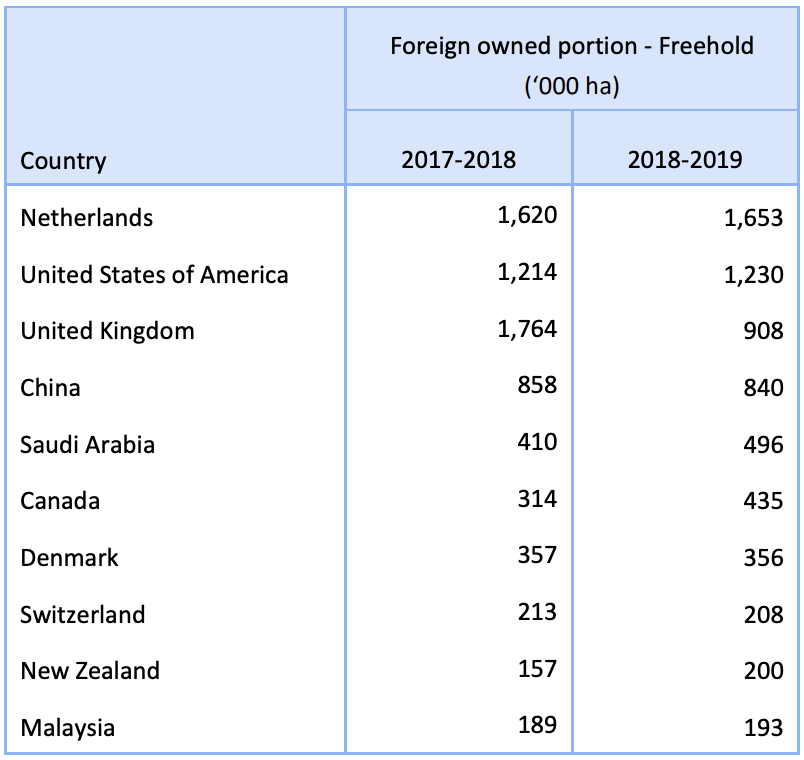 Size of foreign agricultural land - freehold interests by source country