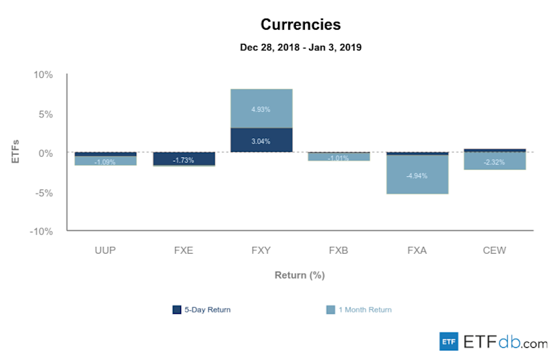 Etfdb.com currencies jan 4 2019
