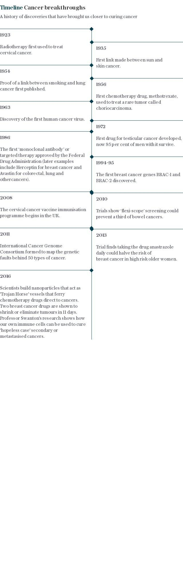 Timeline | Cancer breakthoughs