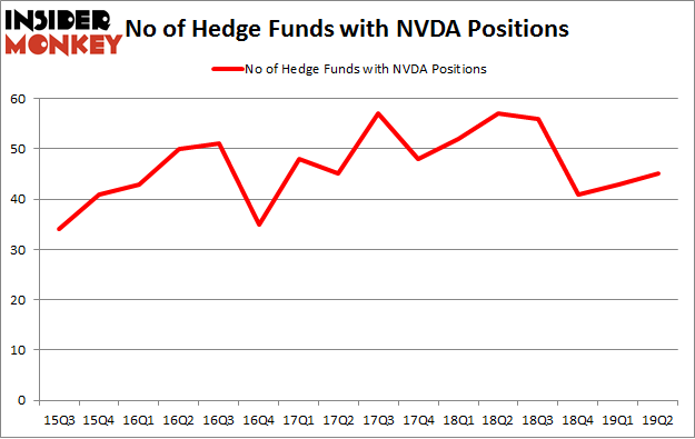 No of Hedge Funds with NVDA Positions