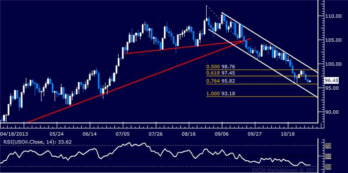 Forex_Dollar_Rebound_Tipped_to_Continue_as_Prices_Clear_Chart_Barrier_body_Picture_8.png, Dollar Rebound Tipped to Continue as Prices Clear Chart Barrier
