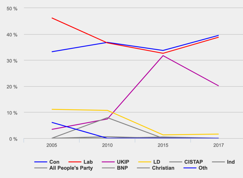 Thurrock was one of Britain's tightest marginals in 2010, 2015 and 2017. Chart: UK Parliament
