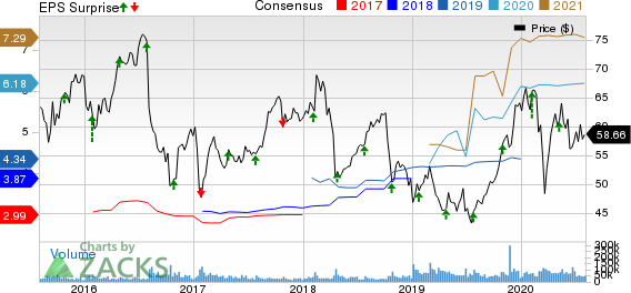 Bristol Myers Squibb Company Price, Consensus and EPS Surprise
