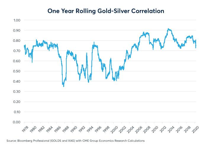 Figure 2: Even as the gold-silver ratio has risen, day-to-day correlation remain high